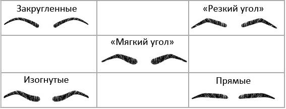 основные формы бровей